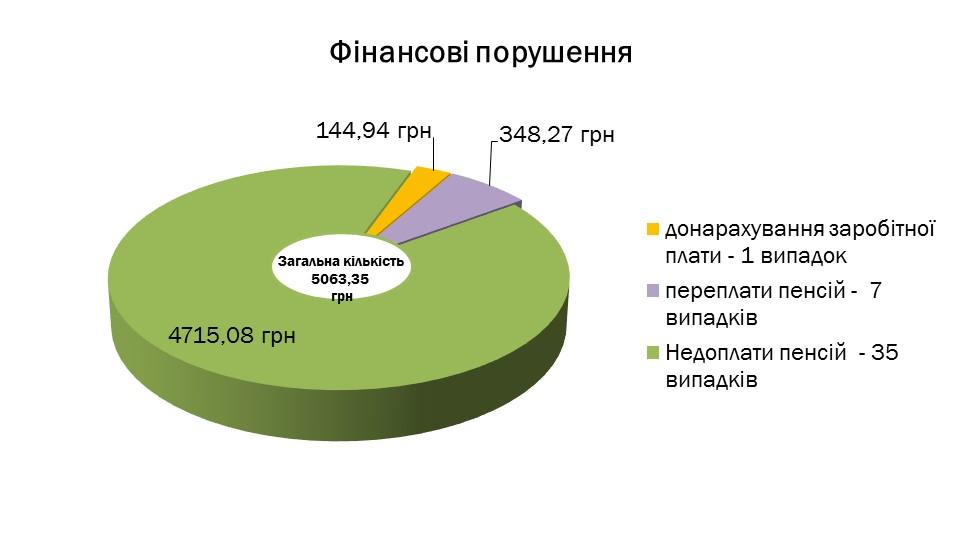 Slajd2 4 - Інформація про підсумки роботи головного управління Пенсійного фонду України в Луганській області за 2019 рік