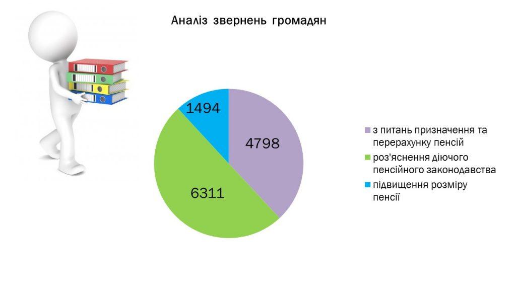 Slajd2 5 1024x576 - Інформація про підсумки роботи головного управління Пенсійного фонду України в Луганській області за 2019 рік