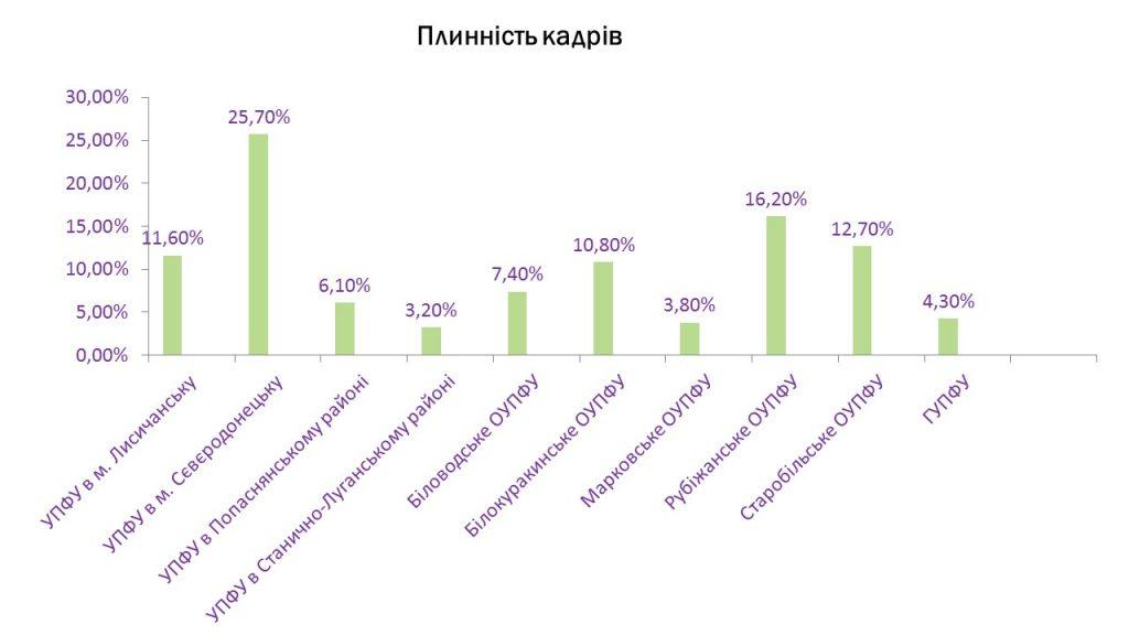 Slajd3 2 1024x576 - Інформація про підсумки роботи головного управління Пенсійного фонду України в Луганській області за 2019 рік