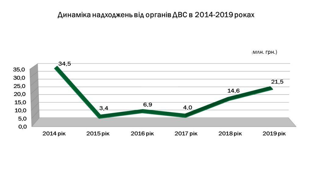 Slajd3 3 1024x576 - Інформація про підсумки роботи головного управління Пенсійного фонду України в Луганській області за 2019 рік