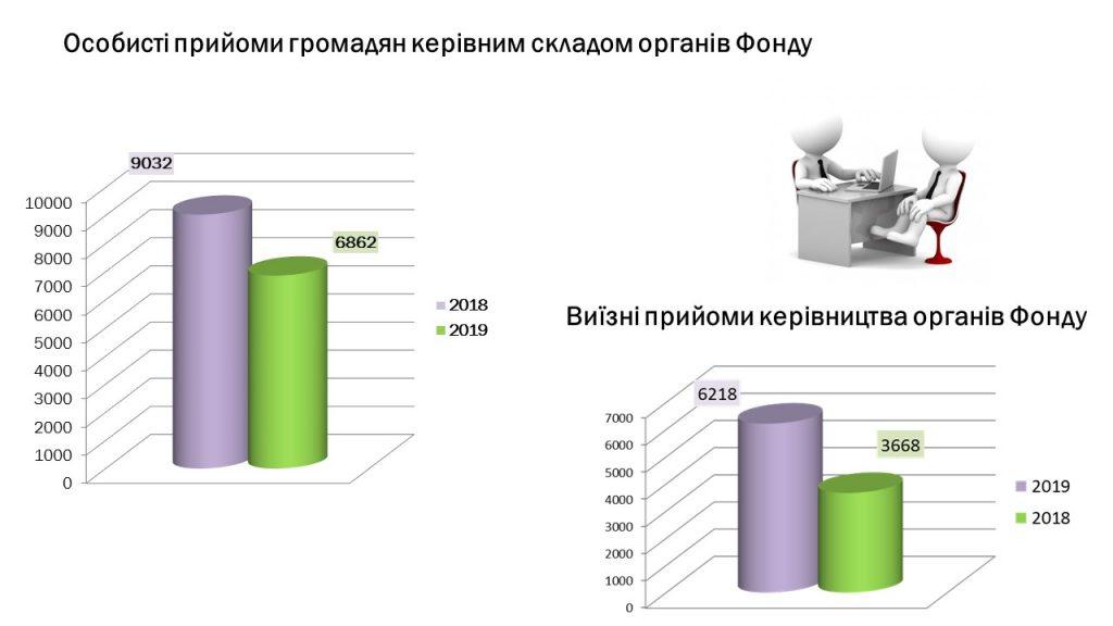 Slajd3 4 1024x576 - Інформація про підсумки роботи головного управління Пенсійного фонду України в Луганській області за 2019 рік