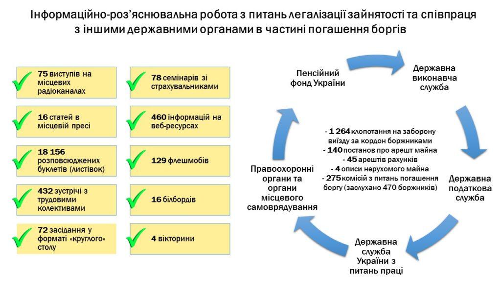 Slajd4 1024x576 - Інформація про підсумки роботи головного управління Пенсійного фонду України в Луганській області за 2019 рік