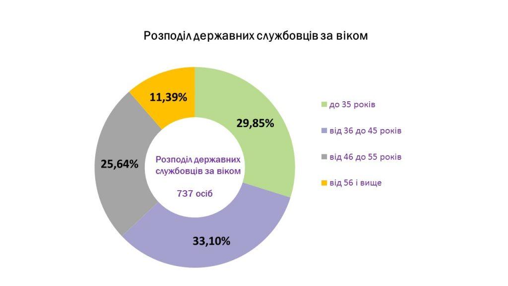 Slajd4 2 1024x576 - Інформація про підсумки роботи головного управління Пенсійного фонду України в Луганській області за 2019 рік