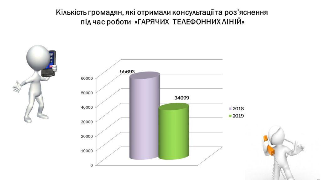Slajd4 4 1024x576 - Інформація про підсумки роботи головного управління Пенсійного фонду України в Луганській області за 2019 рік