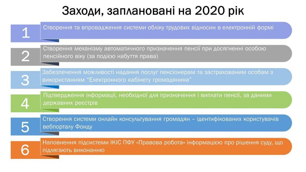 Slajd9 1024x576 - Інформація про підсумки роботи головного управління Пенсійного фонду України в Луганській області за 2019 рік