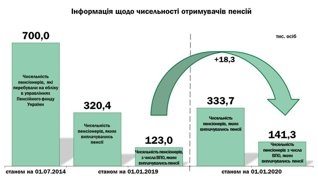Slajd1 1024x576 - Інформація про підсумки роботи головного управління Пенсійного фонду України в Луганській області за 2019 рік