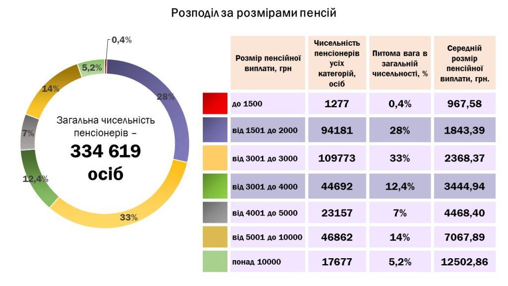 Slajd3 1024x576 - Інформація про підсумки роботи головного управління Пенсійного фонду України в Луганській області за 2019 рік