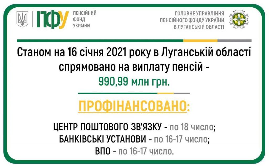 12 1024x634 - Фінансування пенсій та грошової допомоги січня 2021 року