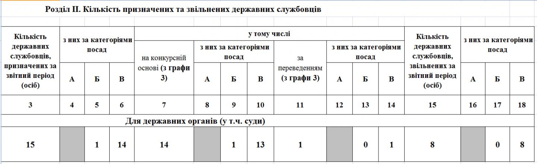 Kilkist pryznachenyh ta zvilnenyh 1 - Звіт про кількісний склад державних службовців станом на 01.04.2020 року