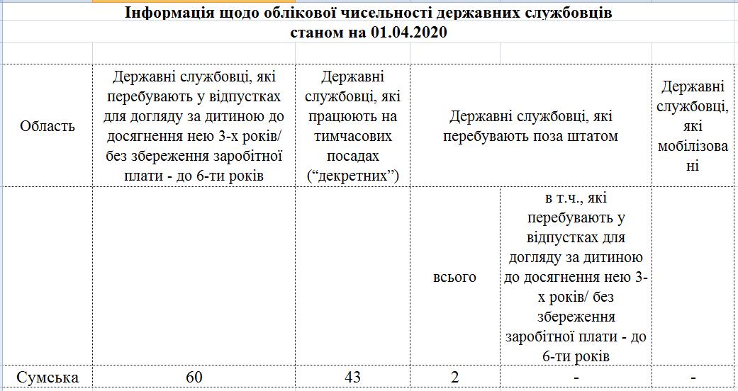 Oblikova chyselnist - Звіт про кількісний склад державних службовців станом на 01.04.2020 року