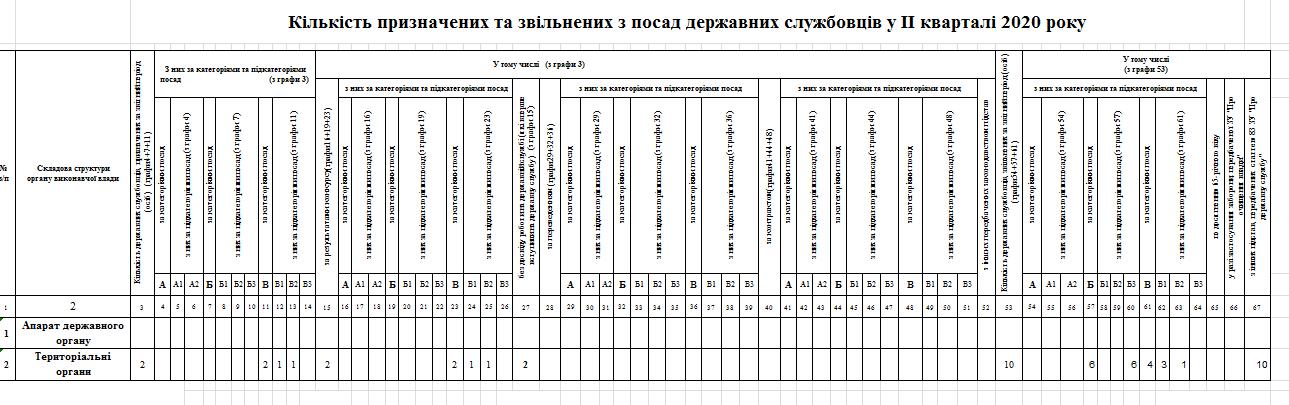 Kilkist pryznachenyh ta zvilnenyh - Звіт про кількісний склад державних службовців станом на 01.07.2020 року