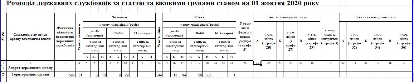 Snymok 1 1 - Звіт про кількісний склад державних службовців станом на 01.10.2020 року