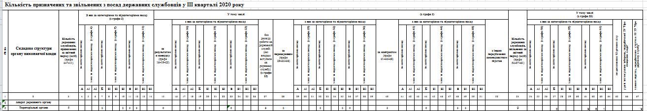 Snymok 2 - Звіт про кількісний склад державних службовців станом на 01.10.2020 року