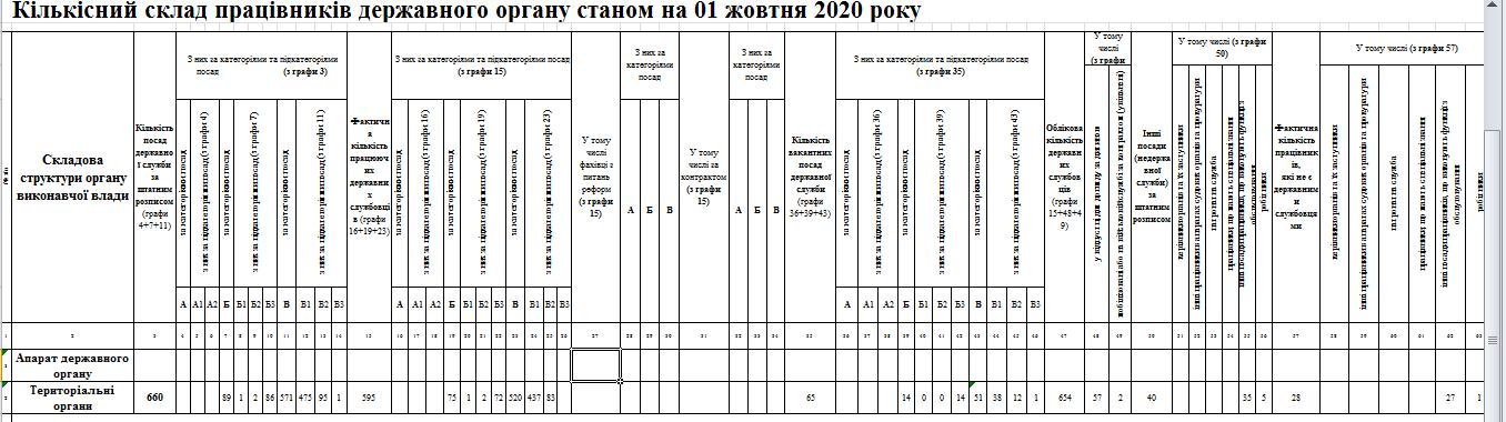 Snymok 3 - Звіт про кількісний склад державних службовців станом на 01.10.2020 року