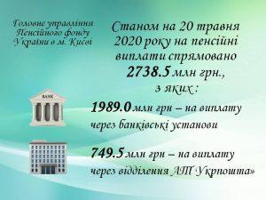 20.05 300x225 - Фінансування травневих пенсій триває