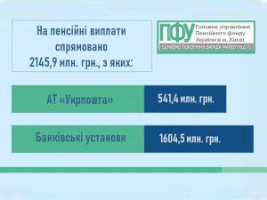 14.09 2 300x225 - Фінансування пенсій відбувається за графіком вересня