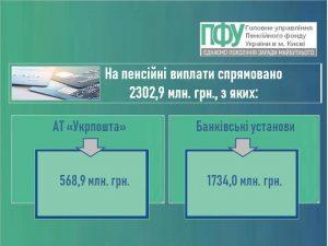 15.09 300x225 - Фінансування пенсій відбувається за графіком вересня