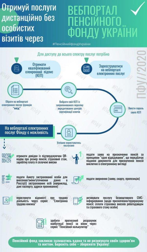 IMG 20200401 130537 775 601x1024 - Пенсійний фонд України задля убезпечення населення в умовах карантину закликає максимально користуватись послугами дистанційно