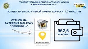 Rozpochato traven 13 300x169 - Триває фінансування пенсій травня 2020 року