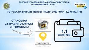 Rozpochato traven 16 300x169 - Фінансування пенсій травня 2020 року триває