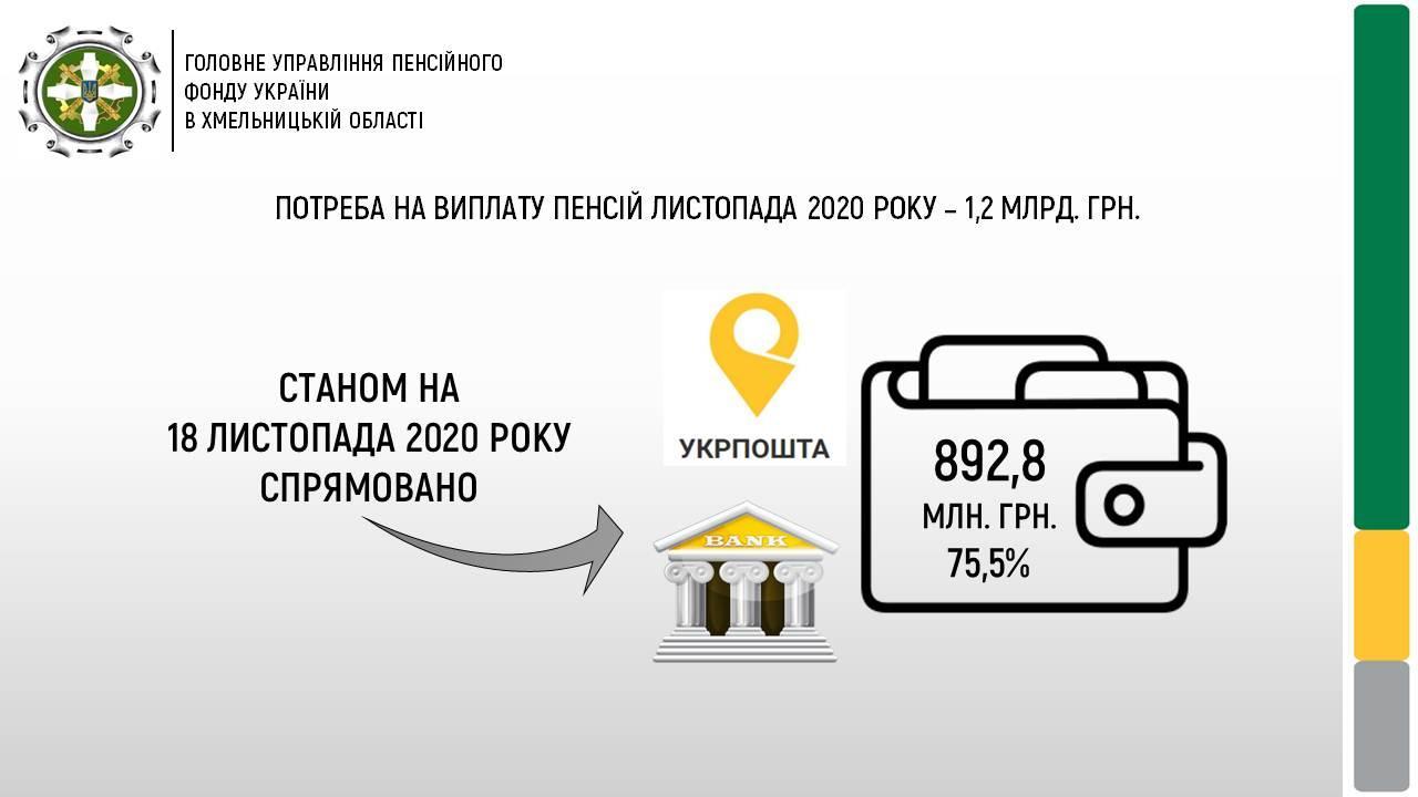 Finansuvannya slajdy 11 - ФІНАНСУВАННЯ ПЕНСІЙНИХ ВИПЛАТ ТРИВАЄ